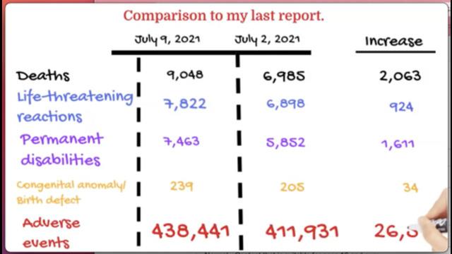 VAERS update 9 July, 2021. HUGE increase in reported deaths